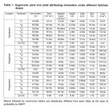 Sugarcane Fertilizer Chart Sugarcane Yield And Yield Attributing Characters Under