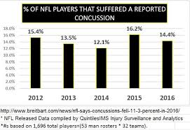 Nfls Statement On 2016 Concussions Misleading Charts Show