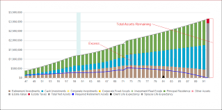 Cash Flow Excesses Razorplan User Guide 3