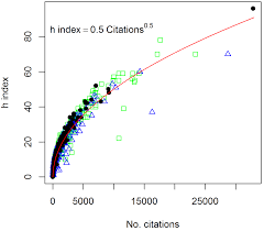 Citations And The H Index Of Soil Researchers And Journals In The