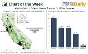 Chart California Licensed Recreational Marijuana Stores