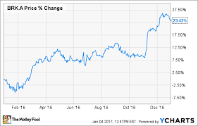Brk A Stock Quote Amazing Here's Why Berkshire Hathaway Soared 48% In 48 The Motley Fool