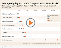 Law Firm Associate Salary Chart Firms Turn To Creative Benefits To Attract Legal Talent Law360