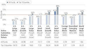 Morningstar Asset Allocation Chart The Overlooked Persistence Of Active Outperformance