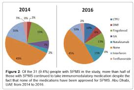 Multiple Sclerosis Chart The Rapidly Changing Landscape Of Multiple Sclerosis