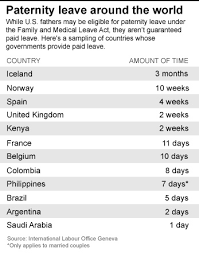 World Maternity Leave Chart The Gift Of Paid Paternity Leave Cnn Com