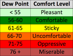 Dew Point Chart Oppressive Dewpoint The Weather Gamut