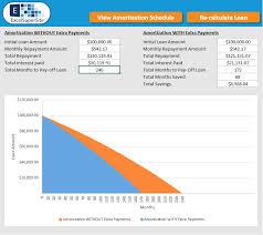 Loan Amortisation Schedule Excelsupersite