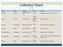 The American Pageant Chapter 3 Colonial Foundations Ppt