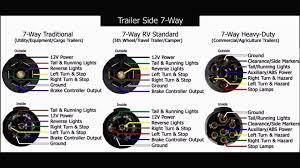 trailer connector wiring diagram 7 way in 7way pleasing plug 4 way trailer wiring at 7 Pin Trailer Connector Wiring Diagram