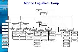 Usmc Chain Of Command Chart Logmod 2007 War Game Second Line Of Defense