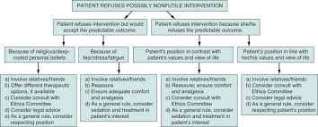 Ethical Considerations In Acute Renal Replacement Therapy
