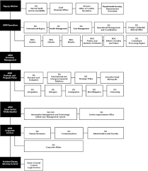 Cic Organizational Chart Immigration To Canada Information