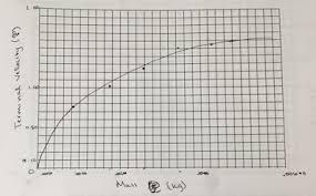 Data Analysis Coffee Filter Lab