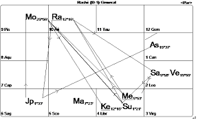 Navamsa Chart Krs Vargottama The Special Destiny When A Planet Is In The