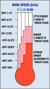 Elcosh Cold Stress