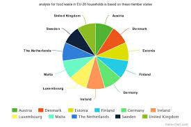 Food Waste Chart Food Waste In European Households Taste Before You Waste