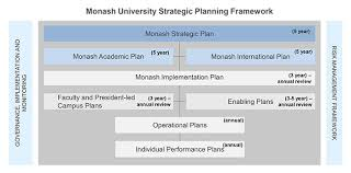 Strategic Planning Framework Monash Planning Framework Monash University