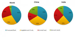The Pie Charts Show The Average Consumption Of Food In The
