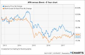 Apache Corp Stock Chart Apache Corp Better Than It Sounds Apache Corporation