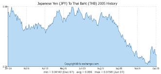 Yen Trend Chart Japanese Yen Jpy To Thai Baht Thb History Foreign