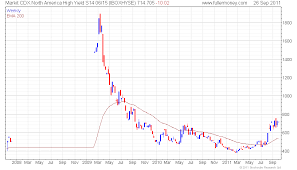 Cdx Index Chart Email Of The Day 1