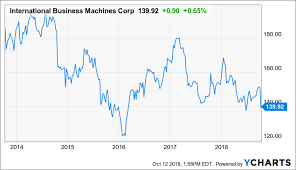 Ibm Avoid This Poor Total Return And Low Growth Company