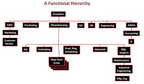 Lean Organization Chart A New Look At The Job Shop Organization Chart