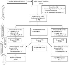 Consort Participant Flow Chart For Study 1 Egt Exposure