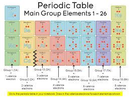 Arrangement of the Periodic Table Notes. ELEMENTS Are made up of ...