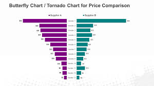 How To Do A Tornado Chart In Excel How To Create A Butterfly Chart Tornado Chart In