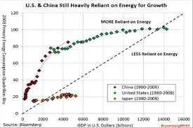 Chart China And The Us Are Too Reliant On Energy For Growth