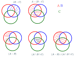 A B C Venn Diagram Elementary Set Theory A B C A B Cup A Cap B Cap C