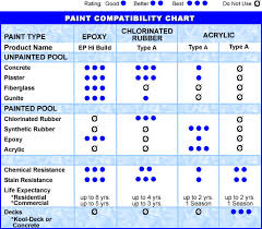 Rubber Compatibility Chart Paint Compatibility Chart