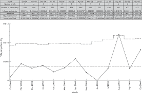 Control Chart Example In Healthcare Figure 4 From Plotting Basic Control Charts Tutorial Notes