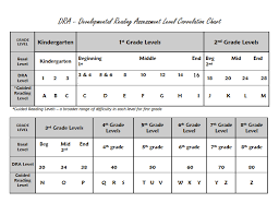 Guided Reading Lexile Correlation Chart Dra Guided Reading Correlation Chart Mrs Coggins Super