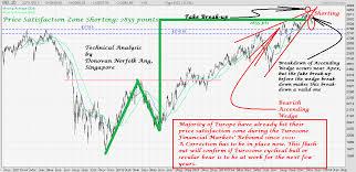 Donovan Norfolks Market Analysis Euronext Brussels Bel 20
