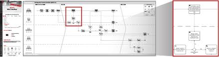 Banking Process Flow Charts Process Management Tools Opsdog