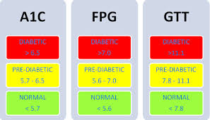 Normal A1c Chart Normal A1c Range Chart Diabetes Inc Diabetes Blood