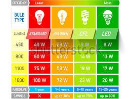 Stock Vector Light Bulb Comparison Chart Infographic Vector