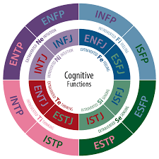 introduction to the myers briggs type indicator