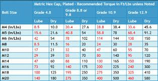 Torque Values For Metric Allen Bolts Hobbiesxstyle