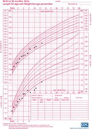 Cdc Growth Charts Weight For Age Birth To 36 Months Girls Length For Age And Weight For A
