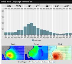 Hurricane Irene Surf Report Tuesday Morning At 8 00 Am And