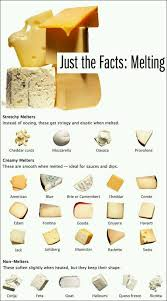 A Guide To How Different Cheeses Melt Food