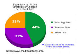 Childhood Obesity Pie Chart Childhood Obesity An Expedition In Education