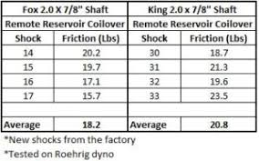 Fox Shocks Length Chart Shock Selection Accutune Off Road