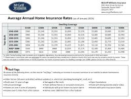 house insurance estimate homeowners insurance quote