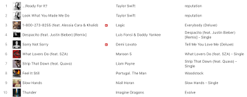 Taylor Swift Itunes Chart Taylor Swift Dethrones Her Own Single On Itunes Charts