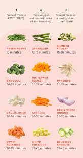 Nail The Timing On Perfectly Roasted Vegetables With This